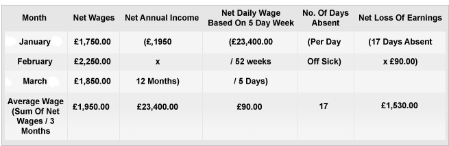 Loss-of-earnings-table